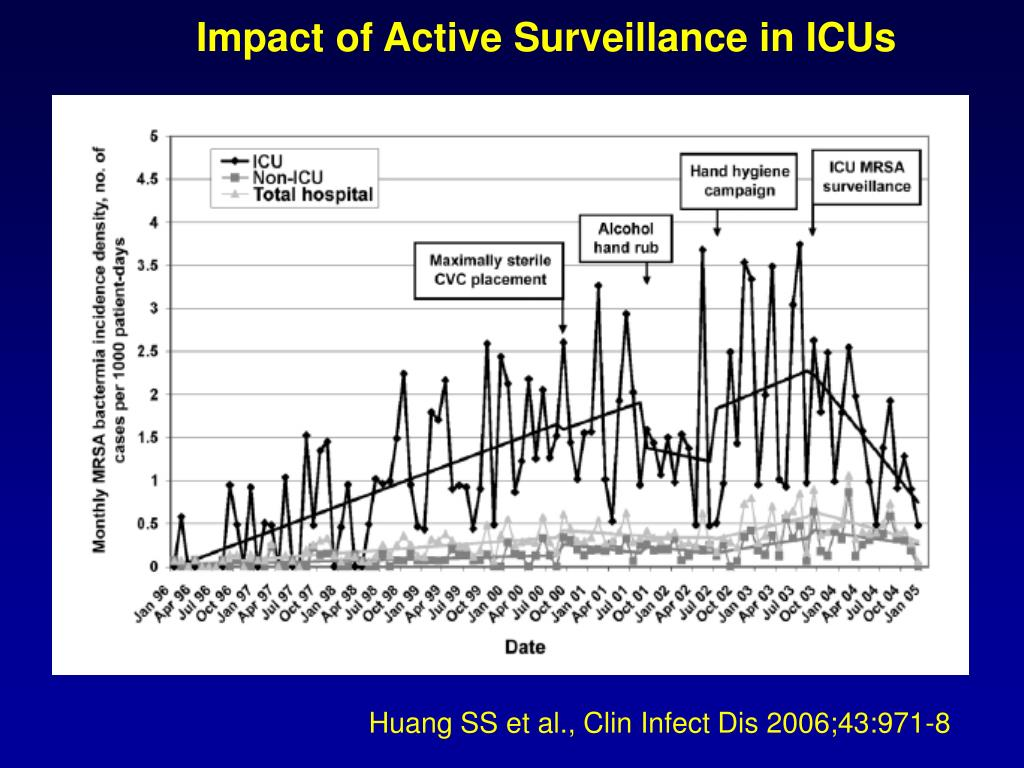 Impact of Active Surveillance in ICUs