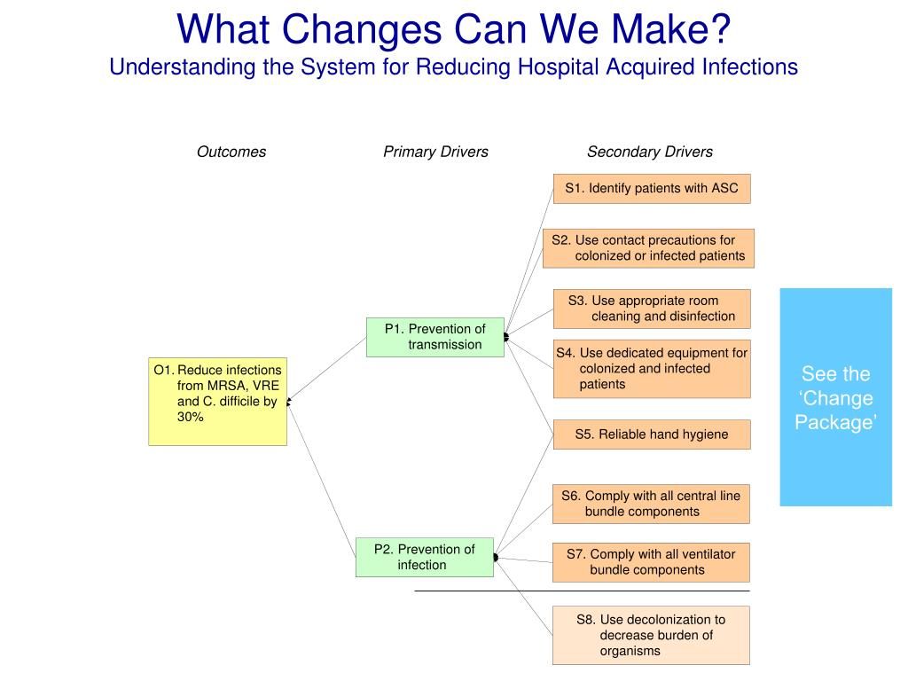 What Changes Can We Make?