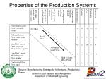 properties of the production systems