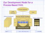 our development model for a process based 9101