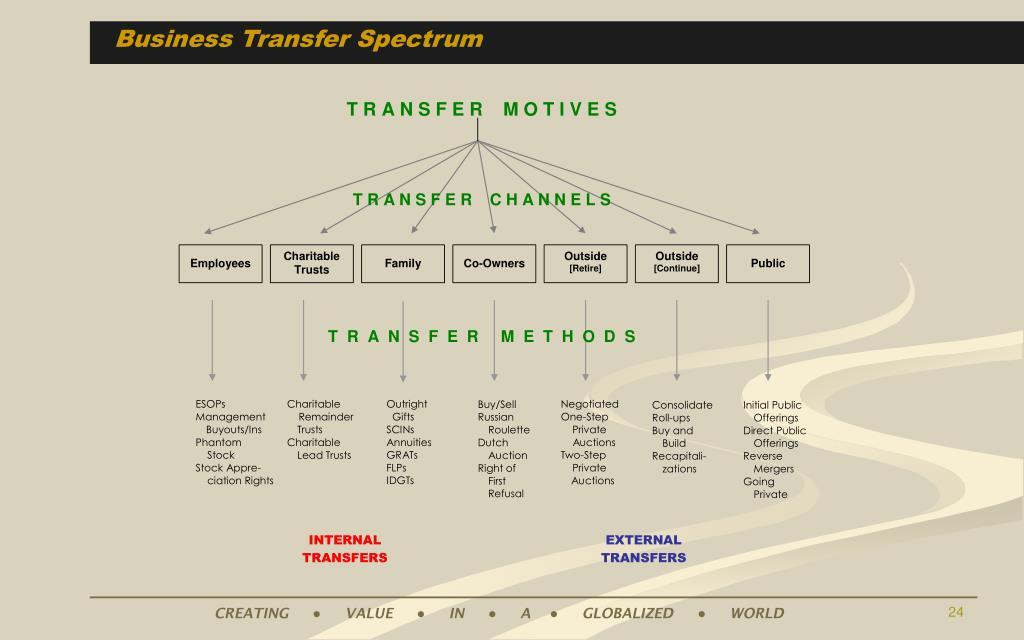 Business Transfer Spectrum