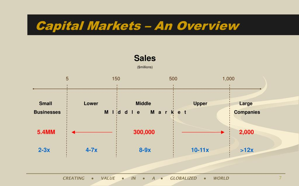 Capital Markets – An Overview