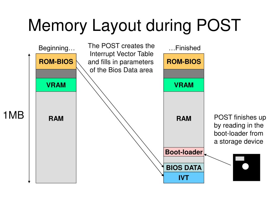 Memory Layout during POST