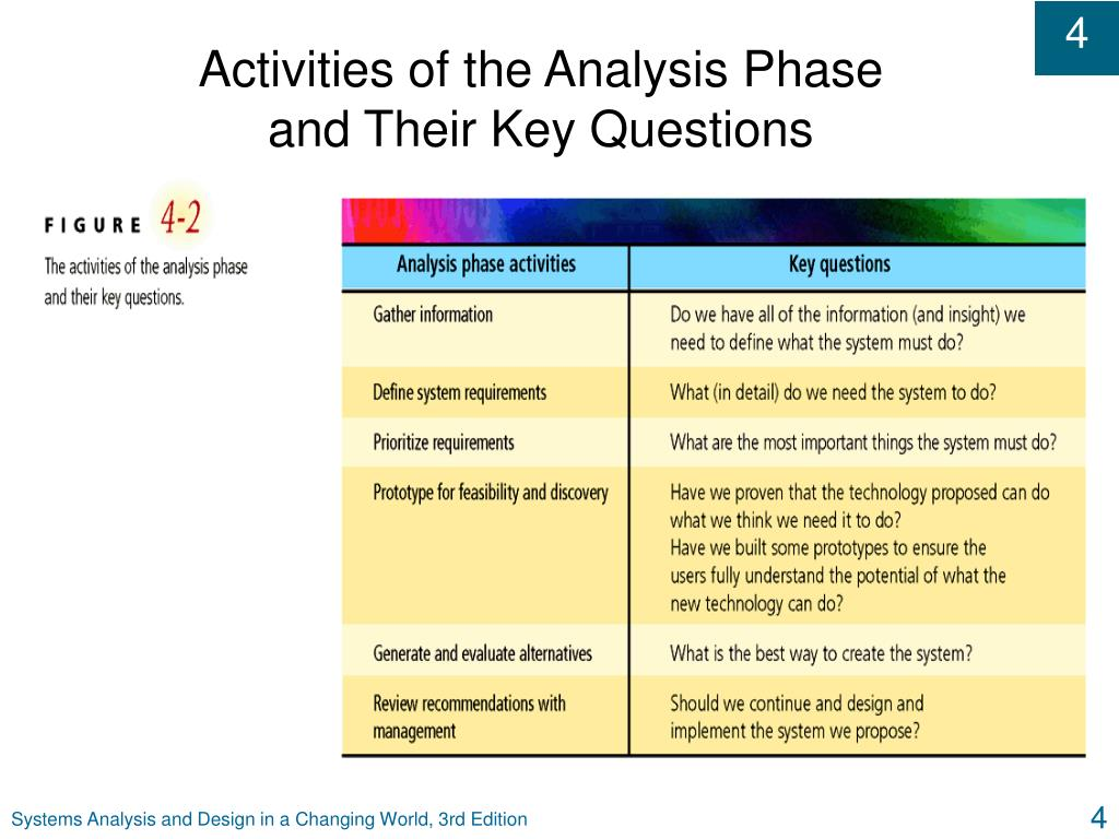 Activities of the Analysis Phase