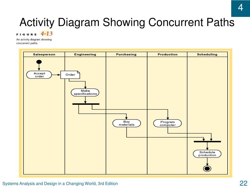 Activity Diagram Showing Concurrent Paths