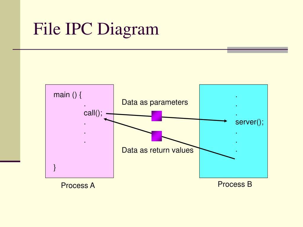 File IPC Diagram