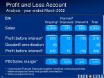 profit and loss account analysis year ended march 2002