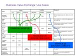 business value exchange use cases