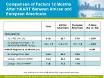 comparison of factors 12 months after haart between african and european americans