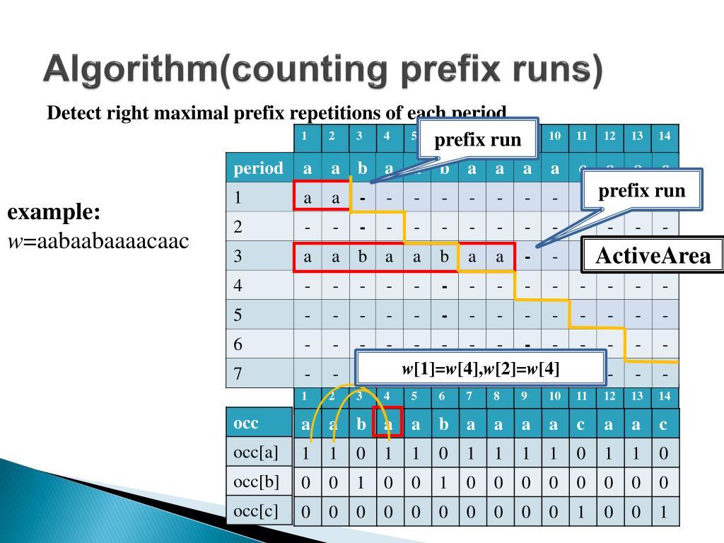 Algorithm(counting prefix runs)
