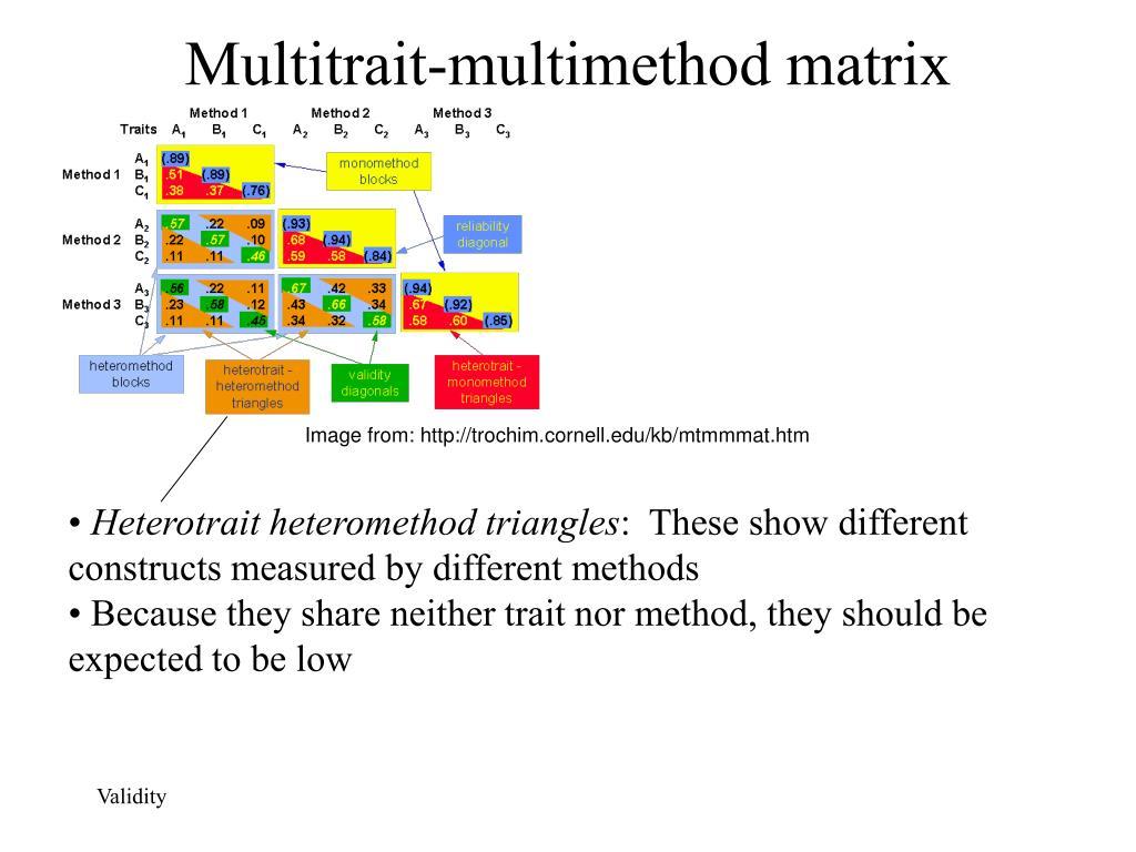 Multitrait-multimethod matrix