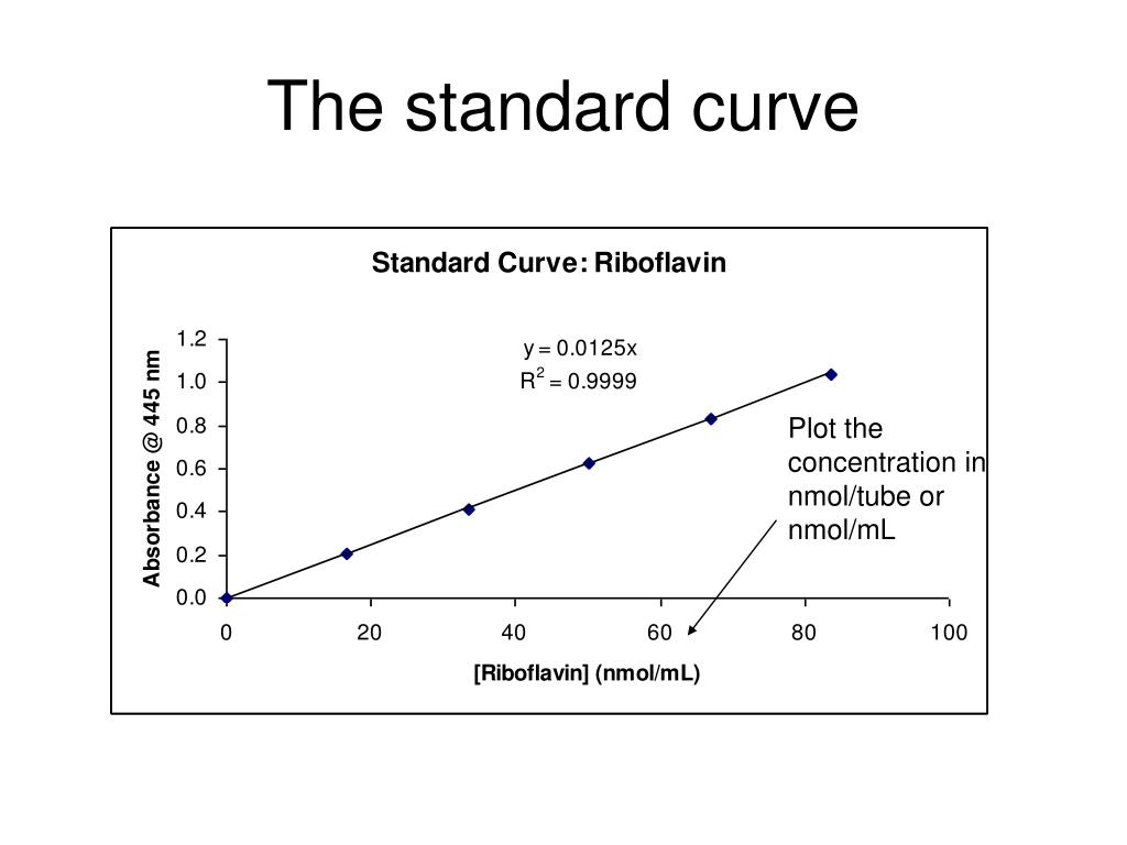 Ppt Spectrophotometry Powerpoint Presentation Free Download Id 506114