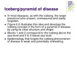 iceberg pyramid of disease