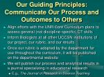 our guiding principles communicate our process and outcomes to others