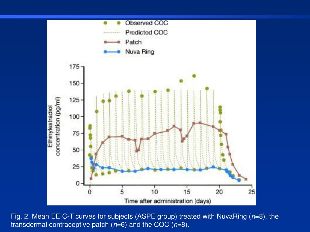 Fig. 2.Mean EE C-T curves for subjects (ASPE group) treated with NuvaRing (