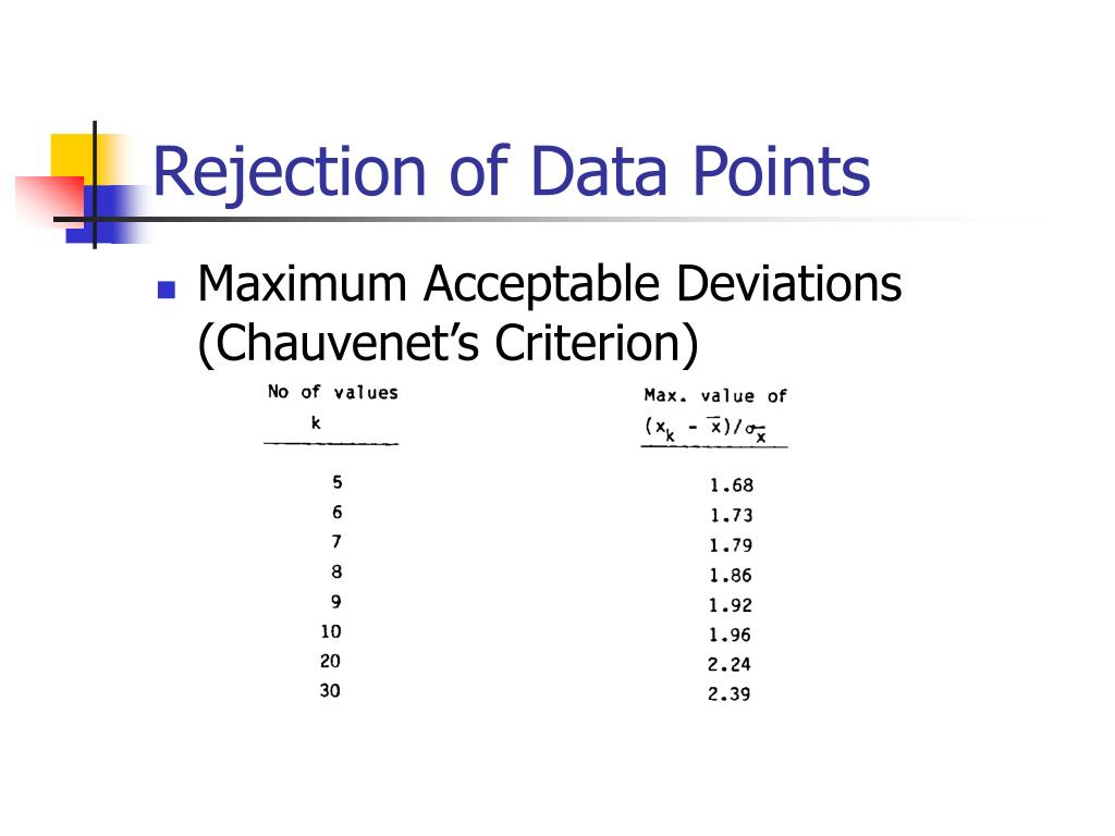 Rejection of Data Points