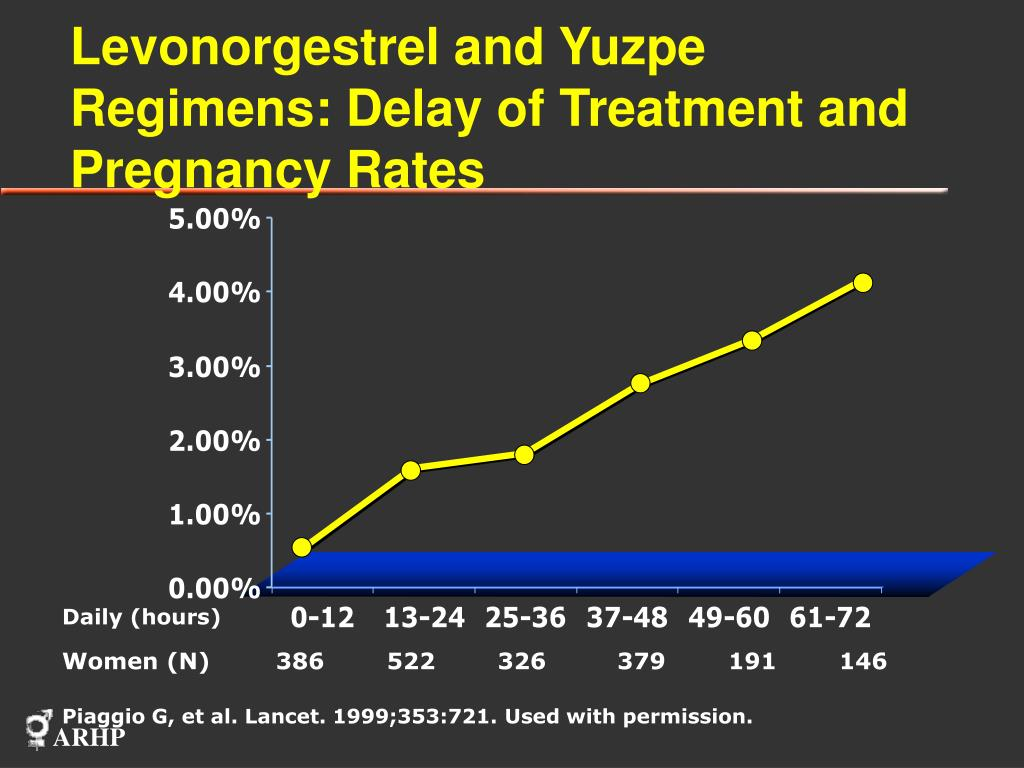 Levonorgestrel and Yuzpe Regimens: Delay of Treatment and Pregnancy Rates