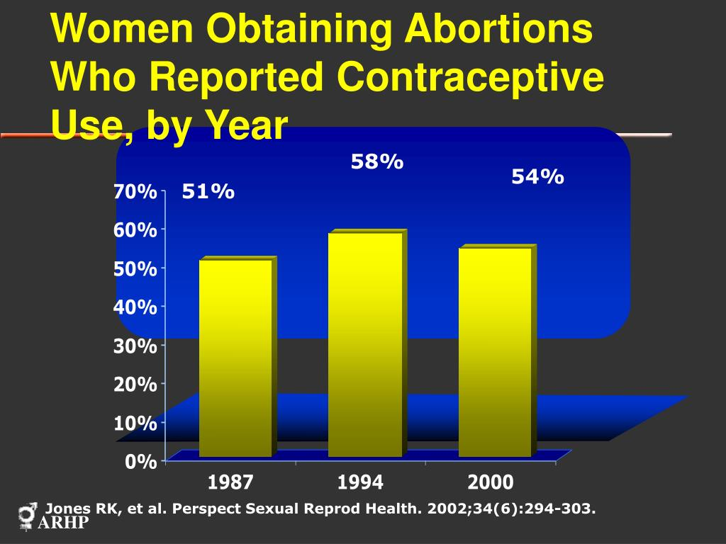 Women Obtaining Abortions Who Reported Contraceptive Use, by Year