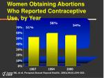 women obtaining abortions who reported contraceptive use by year
