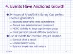4 events have anchored growth
