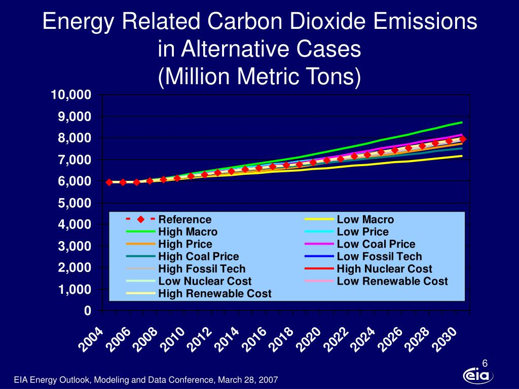Energy Related Carbon Dioxide Emissions in Alternative Cases
