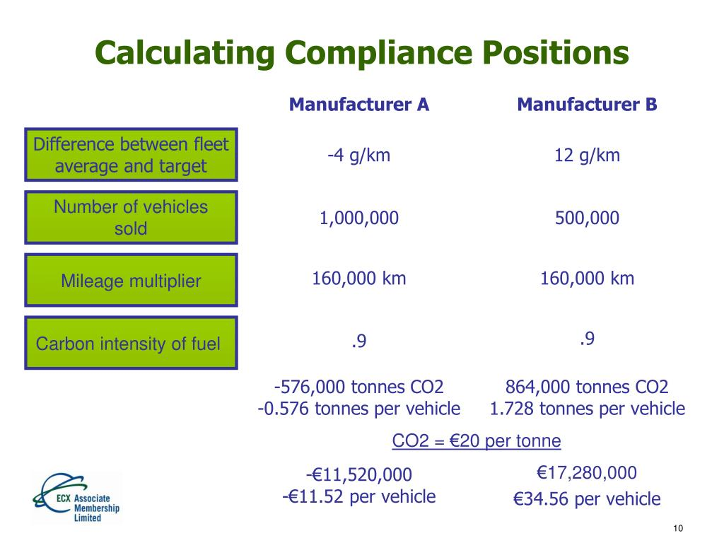 Calculating Compliance Positions