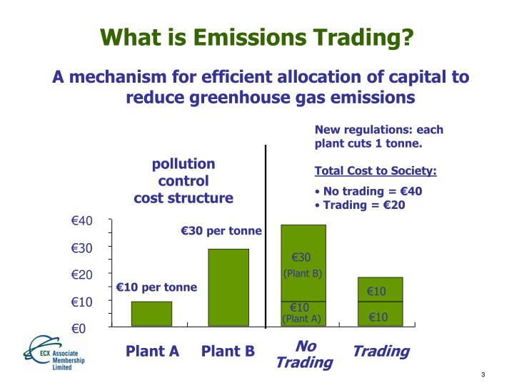 What is Emissions Trading?