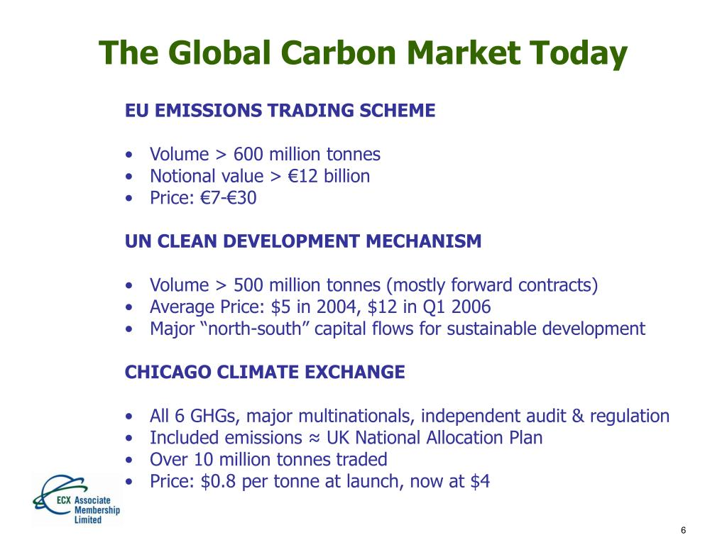 The Global Carbon Market Today