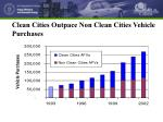 clean cities outpace non clean cities vehicle purchases