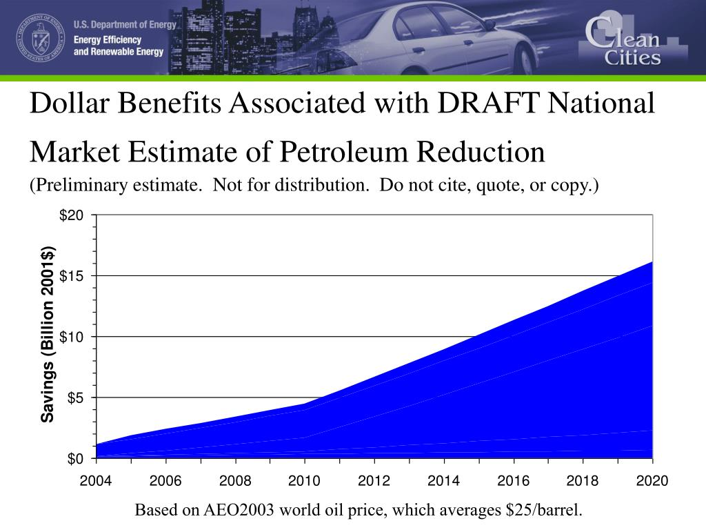 Dollar Benefits Associated with DRAFT National Market Estimate of Petroleum Reduction