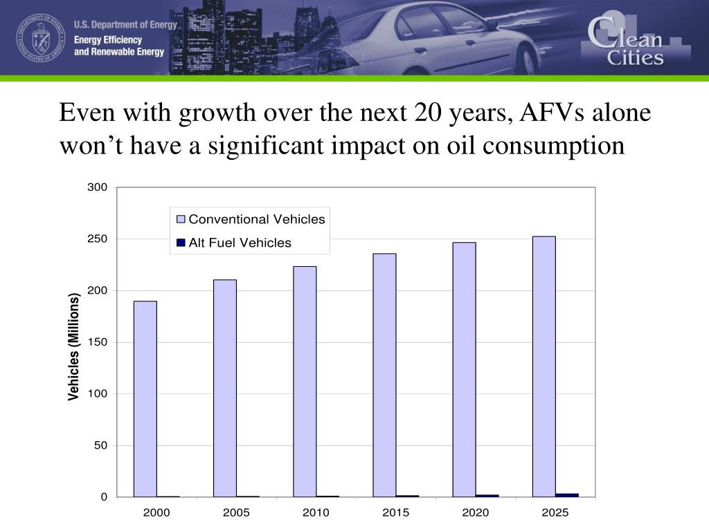 Even with growth over the next 20 years, AFVs alone won't have a significant impact on oil consumption