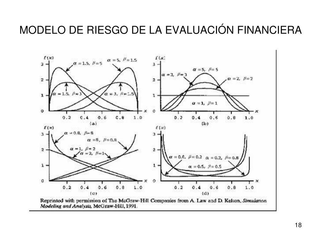MODELO DE RIESGO DE LA EVALUACIÓN FINANCIERA
