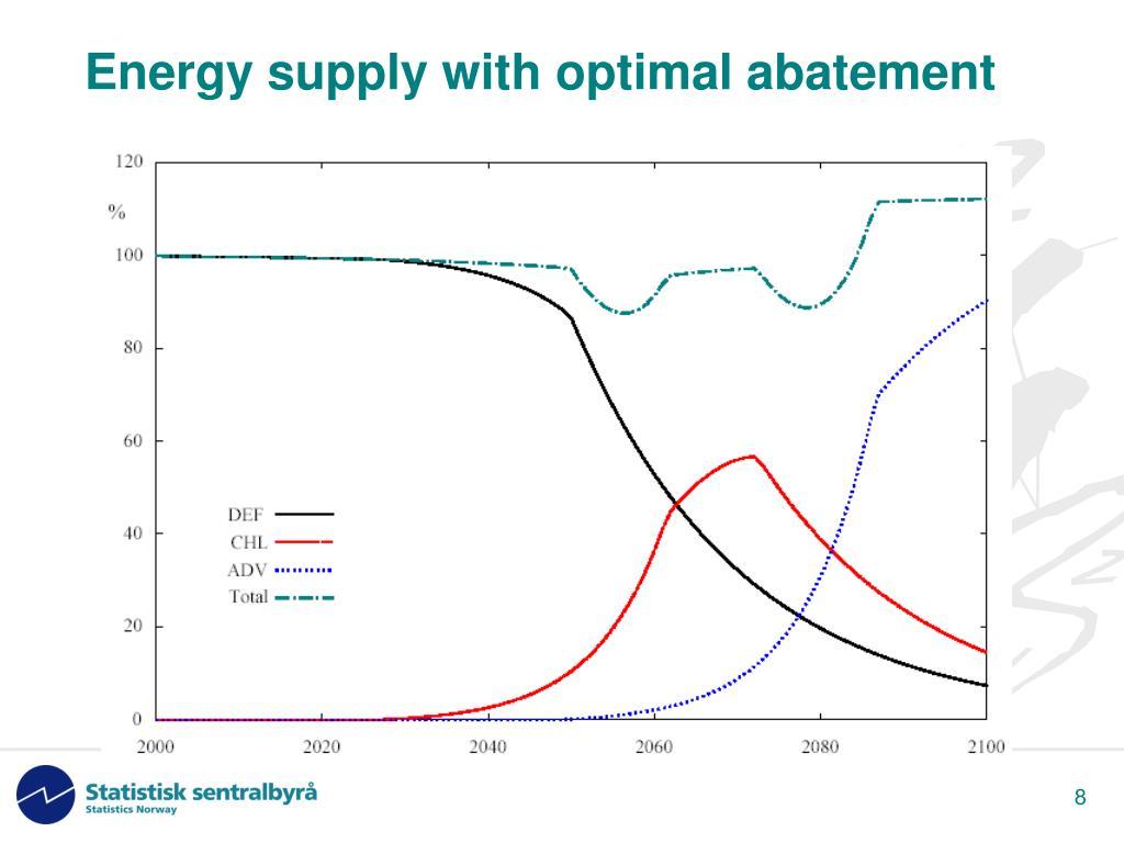 Energy supply with optimal abatement