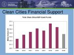 clean cities financial support