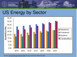 us energy by sector