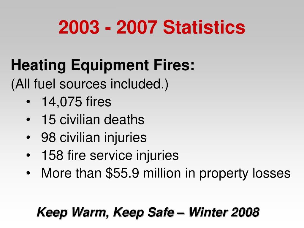 Heating Equipment Fires:
