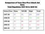 comparison of texas gun free schools act data total expulsions 1997 98 to 2001 02