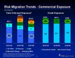 risk migration trends commercial exposure