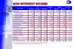 non interest income