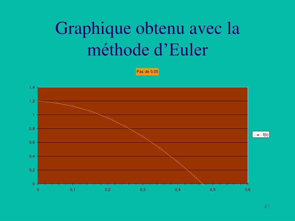 Graphique obtenu avec la méthode d'Euler