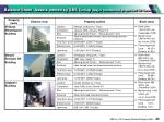 balance sheet assets owned by sbs group major commercial properties for lease