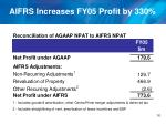aifrs increases fy05 profit by 330