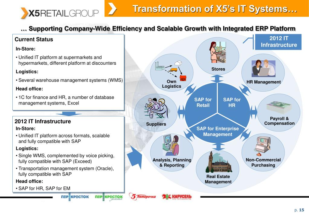 Transformation of X5's IT Systems…