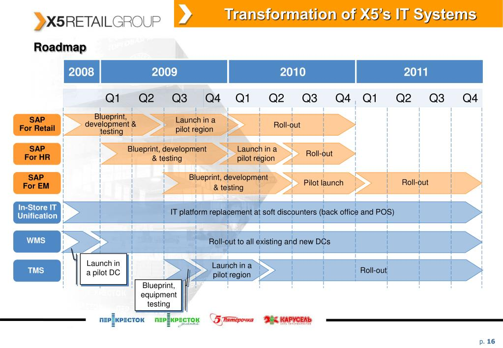 Transformation of X5's IT Systems