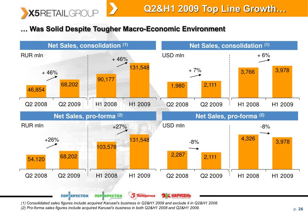 Q2&H1 2009 Top Line Growth…