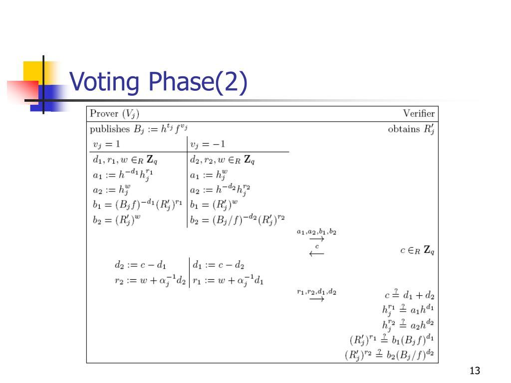Voting Phase(2)