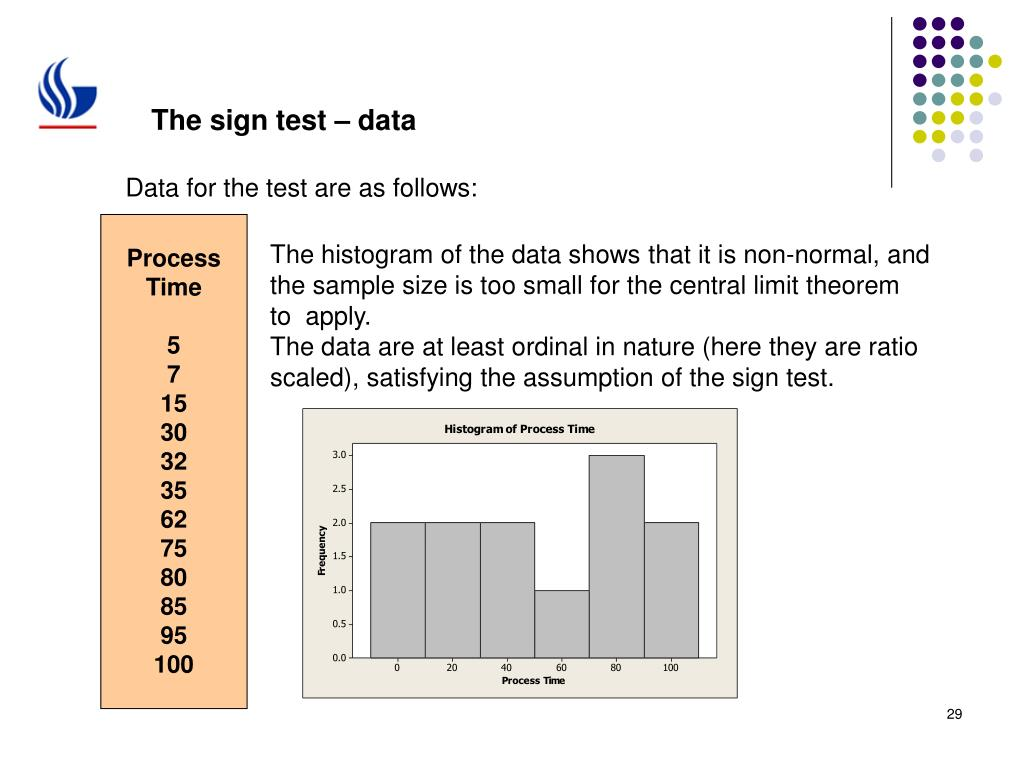 The sign test – data
