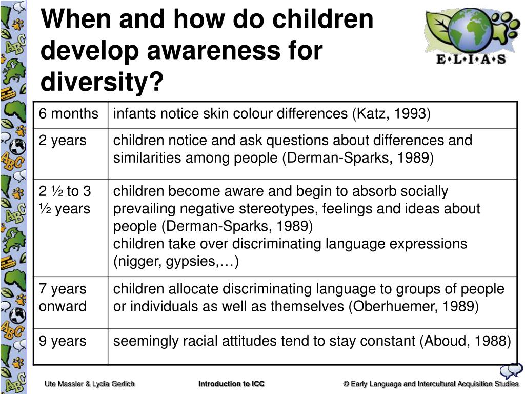 When and how do children develop awareness for