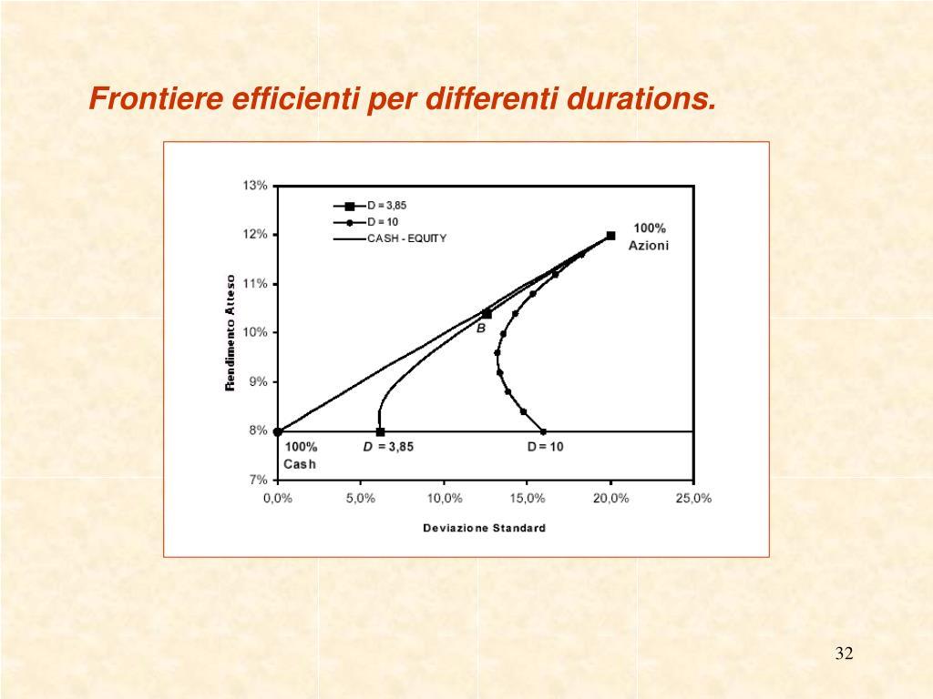 Frontiere efficienti per differenti durations.