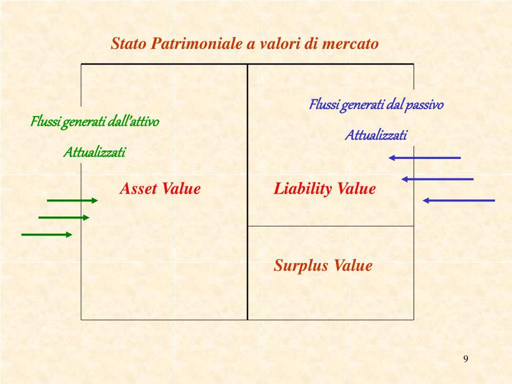 Stato Patrimoniale a valori di mercato